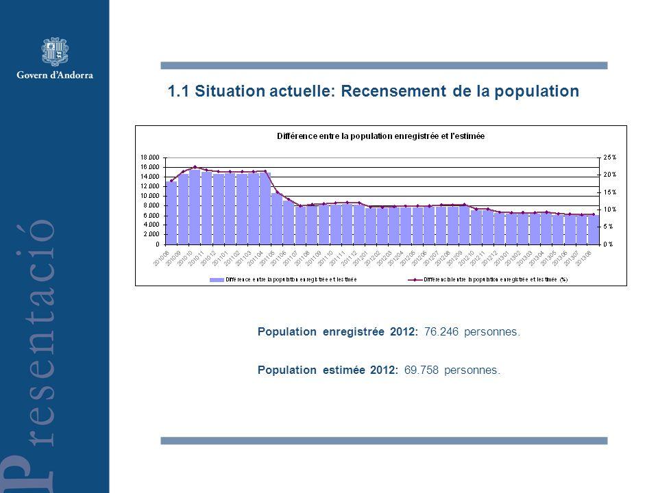 1.1 Situation actuelle: Recensement de la population Population enregistrée 2012: 76.246 personnes. Population estimée 2012: 69.758 personnes.