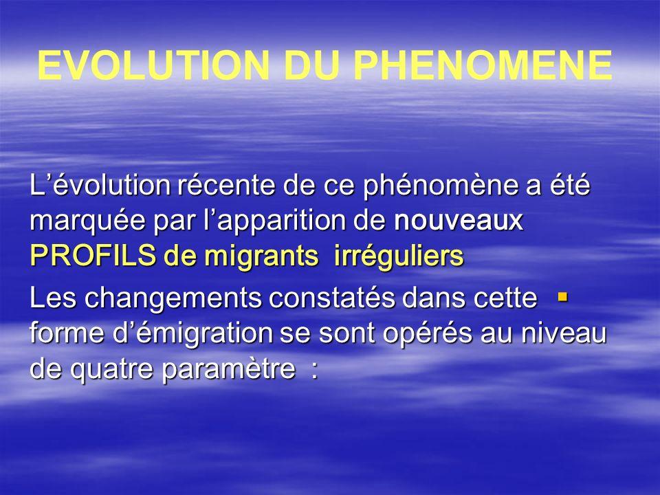 EVOLUTION DU PHENOMENE Lévolution récente de ce phénomène a été marquée par lapparition de nouveaux PROFILS de migrants irréguliers Les changements co