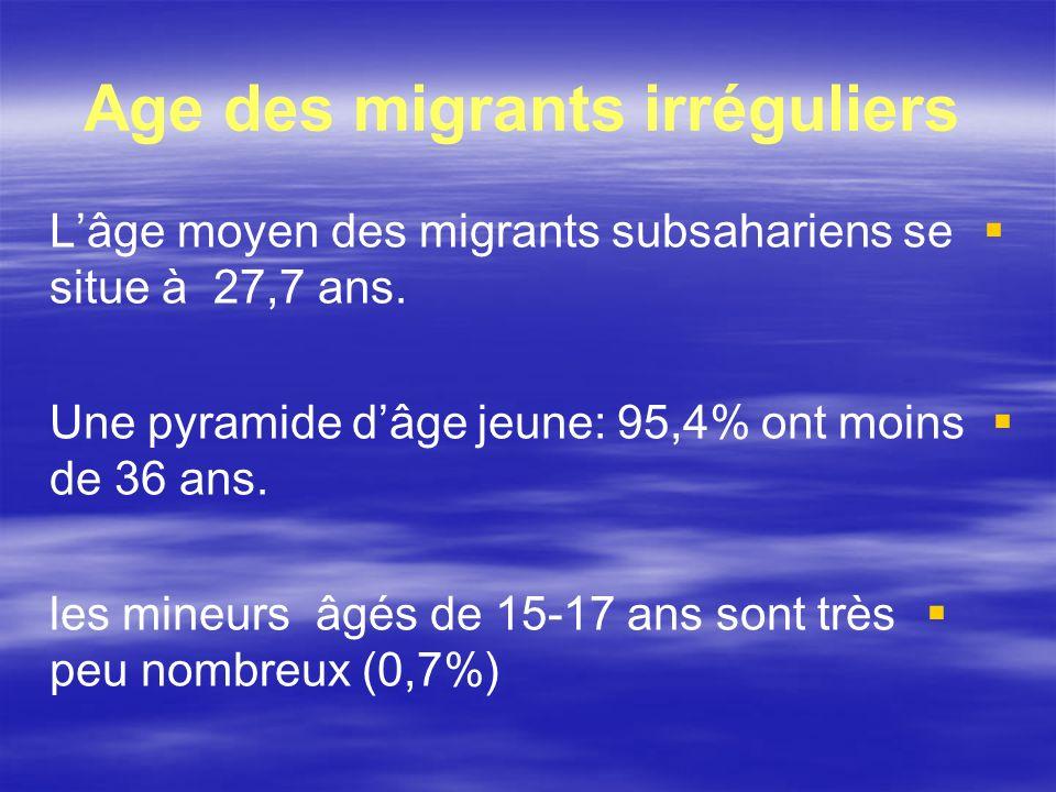 Age des migrants irréguliers Lâge moyen des migrants subsahariens se situe à 27,7 ans. Une pyramide dâge jeune: 95,4% ont moins de 36 ans. les mineurs