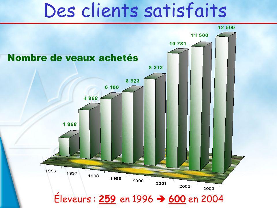 Des clients satisfaits Nombre de veaux achetés Éleveurs : 259 en 1996 600 en 2004