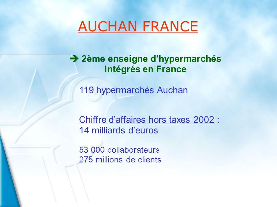 è 2ème enseigne dhypermarchés intégrés en France 119 hypermarchés Auchan Chiffre daffaires hors taxes 2002 : 14 milliards deuros 53 000 collaborateurs 275 millions de clients AUCHAN FRANCE