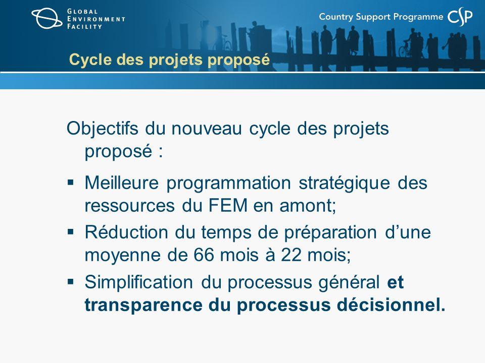 Cycle des projets proposé Objectifs du nouveau cycle des projets proposé : Meilleure programmation stratégique des ressources du FEM en amont; Réduction du temps de préparation dune moyenne de 66 mois à 22 mois; Simplification du processus général et transparence du processus décisionnel.