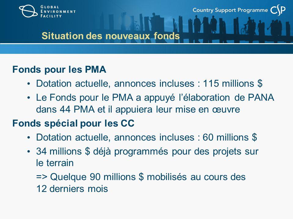 Situation des nouveaux fonds Fonds pour les PMA Dotation actuelle, annonces incluses : 115 millions $ Le Fonds pour le PMA a appuyé lélaboration de PA