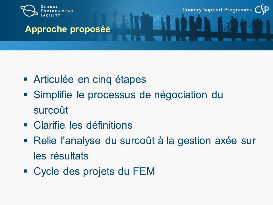 Approche proposée Articulée en cinq étapes Simplifie le processus de négociation du surcoût Clarifie les définitions Relie lanalyse du surcoût à la ge