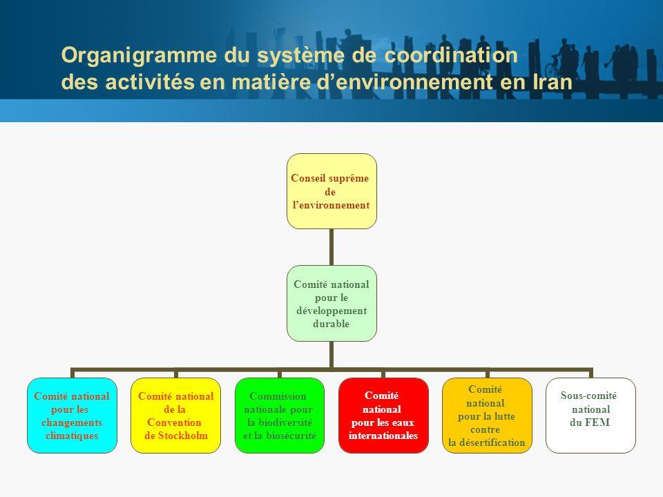 Points focaux de l Iran pour les conventions internationales dans les domaines thématiques du FEM Convention sur les changements climatiques Convention de Stockholm Convention sur la biodiversité/biosécurité Convention sur la lutte contre la désertification Ministère des Affaires étrangères
