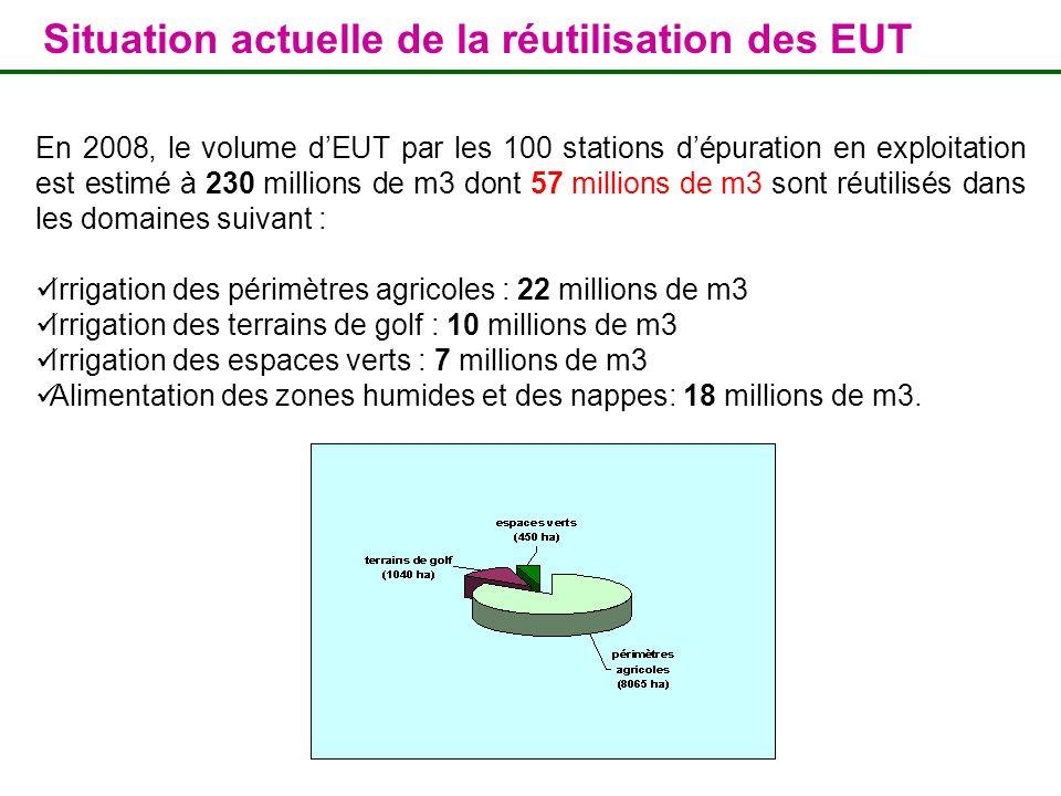 Situation actuelle de la réutilisation des EUT En 2008, le volume dEUT par les 100 stations dépuration en exploitation est estimé à 230 millions de m3