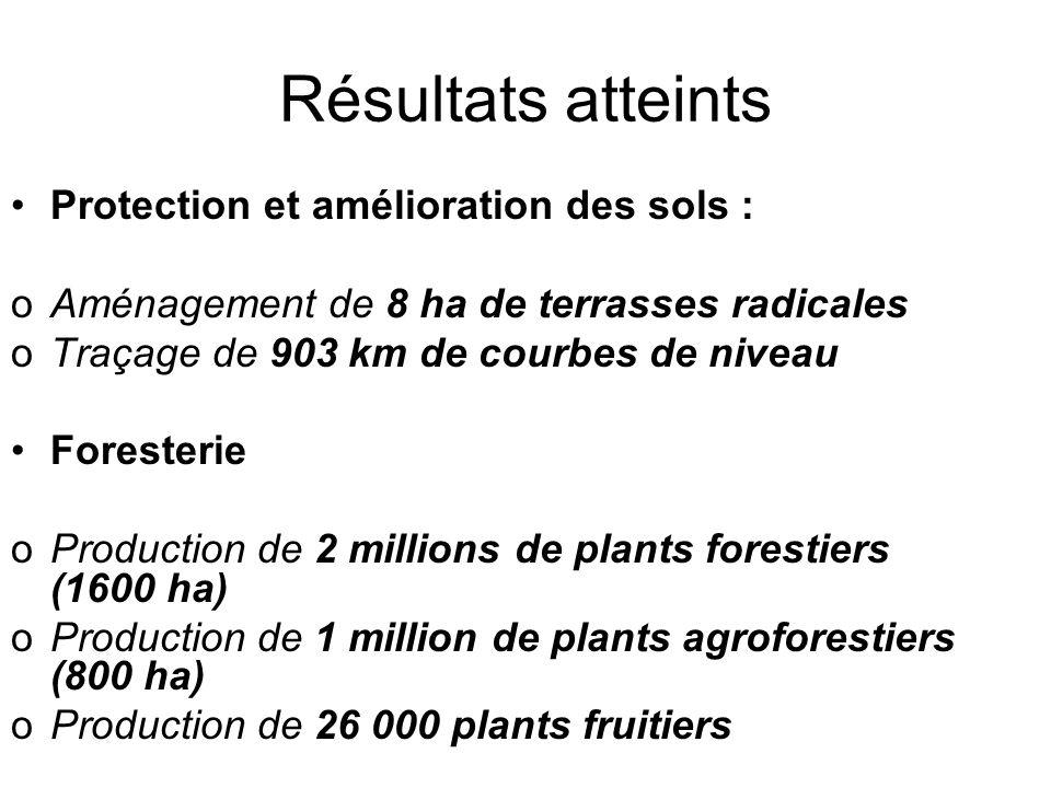 Résultats atteints Protection et amélioration des sols : oAménagement de 8 ha de terrasses radicales oTraçage de 903 km de courbes de niveau Foresteri