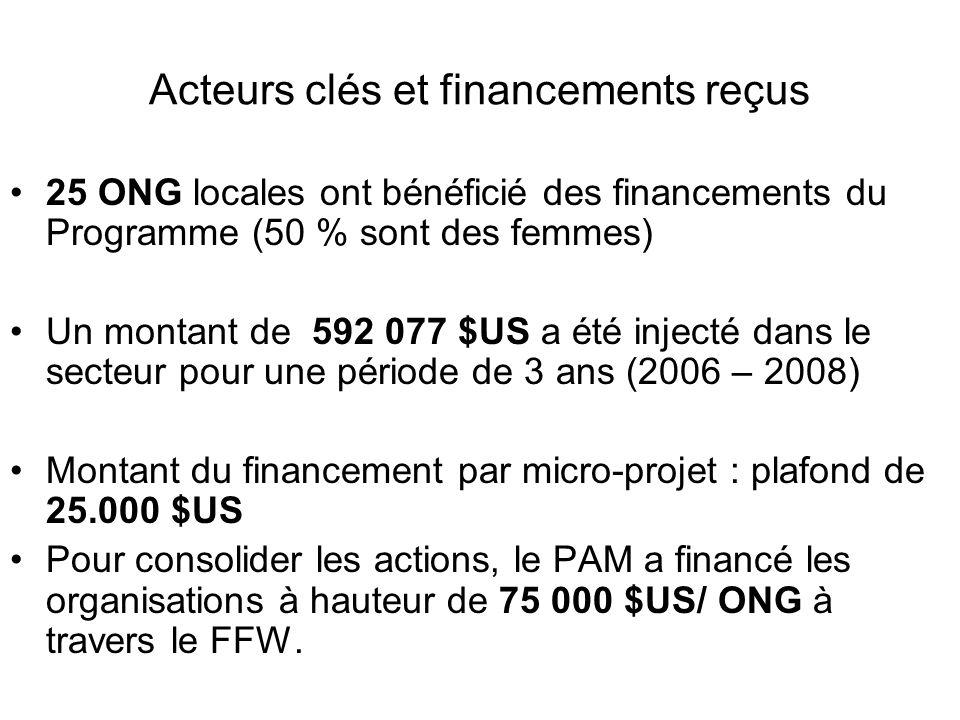 Acteurs clés et financements reçus 25 ONG locales ont bénéficié des financements du Programme (50 % sont des femmes) Un montant de 592 077 $US a été i