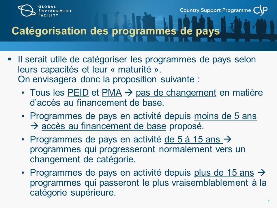 44 Catégorisation des programmes de pays Il serait utile de catégoriser les programmes de pays selon leurs capacités et leur « maturité ».