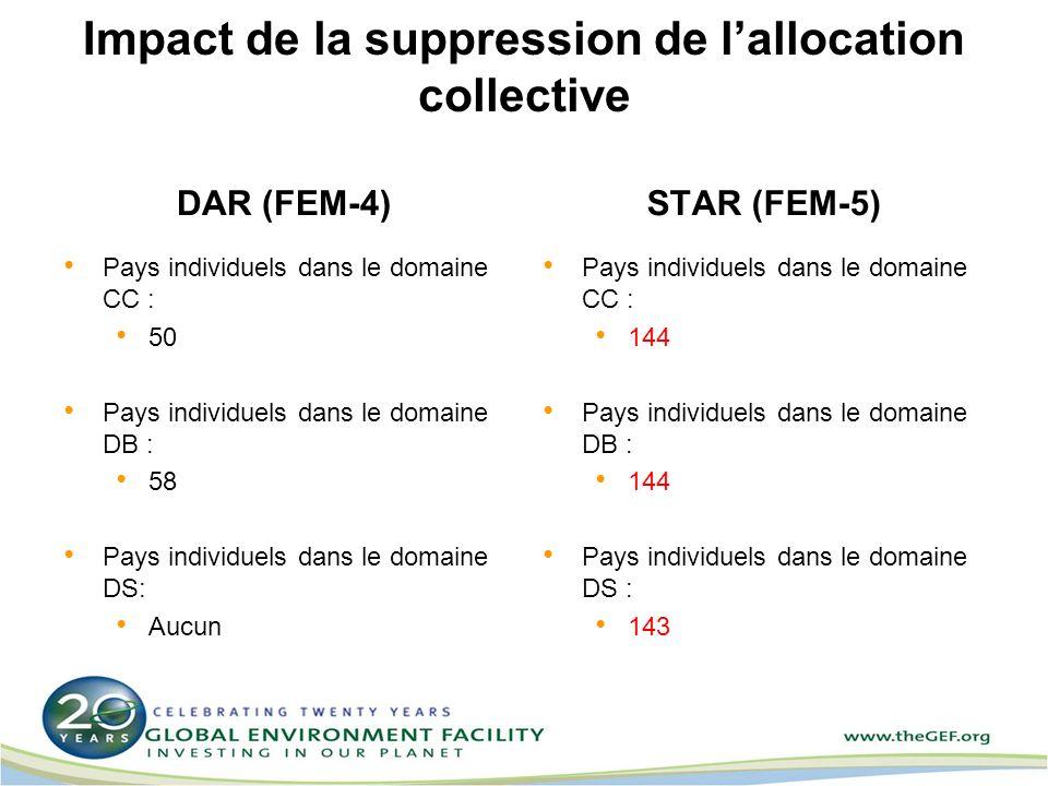 Impact de la suppression de lallocation collective DAR (FEM-4) Pays individuels dans le domaine CC : 50 Pays individuels dans le domaine DB : 58 Pays individuels dans le domaine DS: Aucun STAR (FEM-5) Pays individuels dans le domaine CC : 144 Pays individuels dans le domaine DB : 144 Pays individuels dans le domaine DS : 143