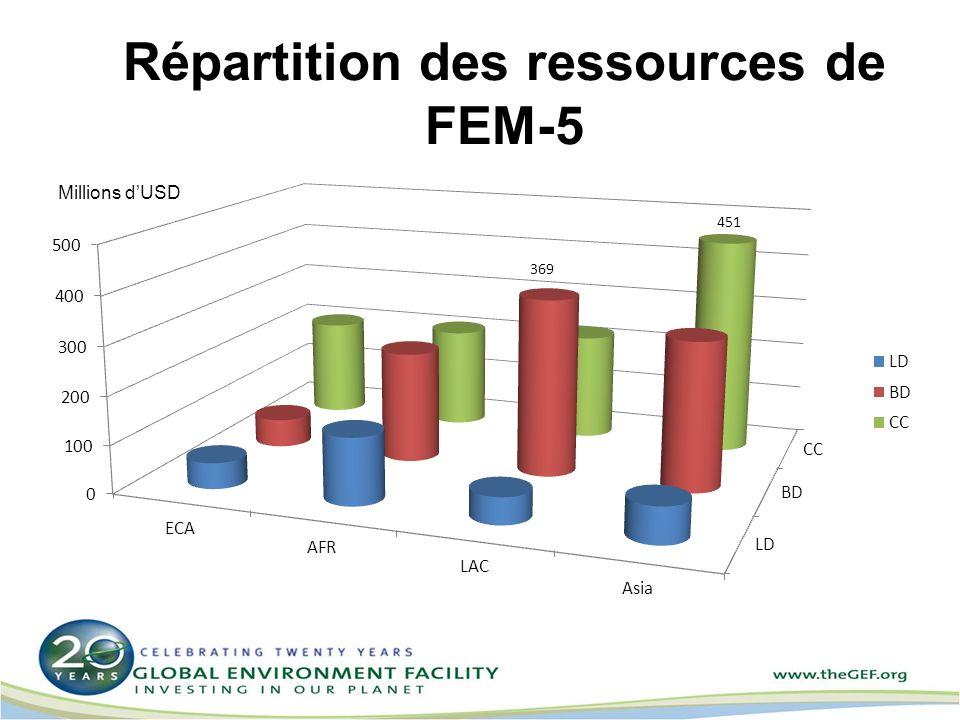Répartition des ressources de FEM-5 Millions dUSD