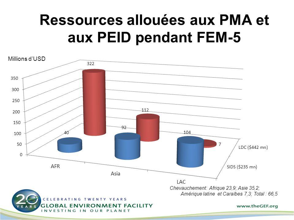 Ressources allouées aux PMA et aux PEID pendant FEM-5
