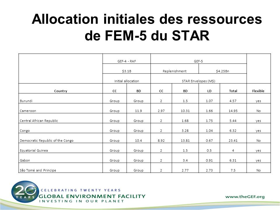 Allocation initiales des ressources de FEM-5 du STAR GEF-4 - RAFGEF-5 $3.1BReplenishment$4.25Bn Initial allocationSTAR Envelopes (M$) CountryCCBDCCBDL