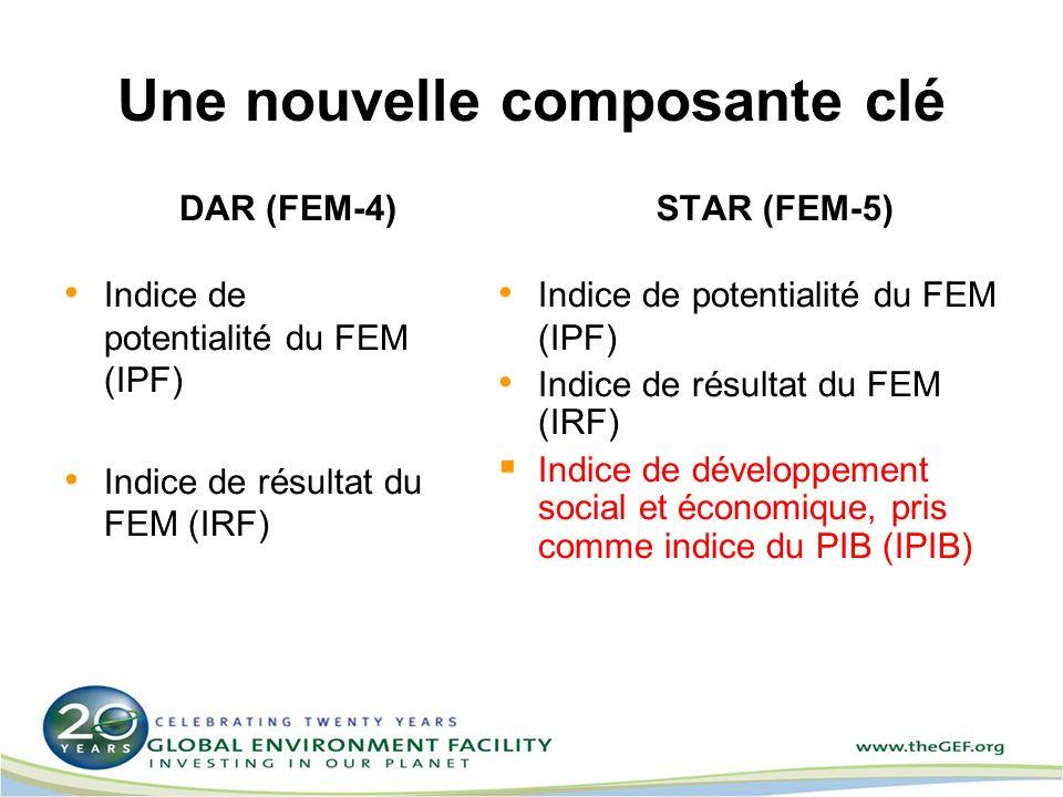 Une nouvelle composante clé DAR (FEM-4) Indice de potentialité du FEM (IPF) Indice de résultat du FEM (IRF) STAR (FEM-5) Indice de potentialité du FEM (IPF) Indice de résultat du FEM (IRF) Indice de développement social et économique, pris comme indice du PIB (IPIB)