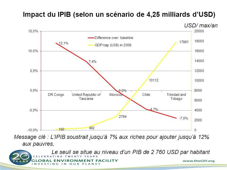 Impact du IPIB (selon un scénario de 4,25 milliards dUSD) Message clé : LIPIB soustrait jusquà 7% aux riches pour ajouter jusquà 12% aux pauvres, Le seuil se situe au niveau dun PIB de 2 760 USD par habitant USD/ max/an
