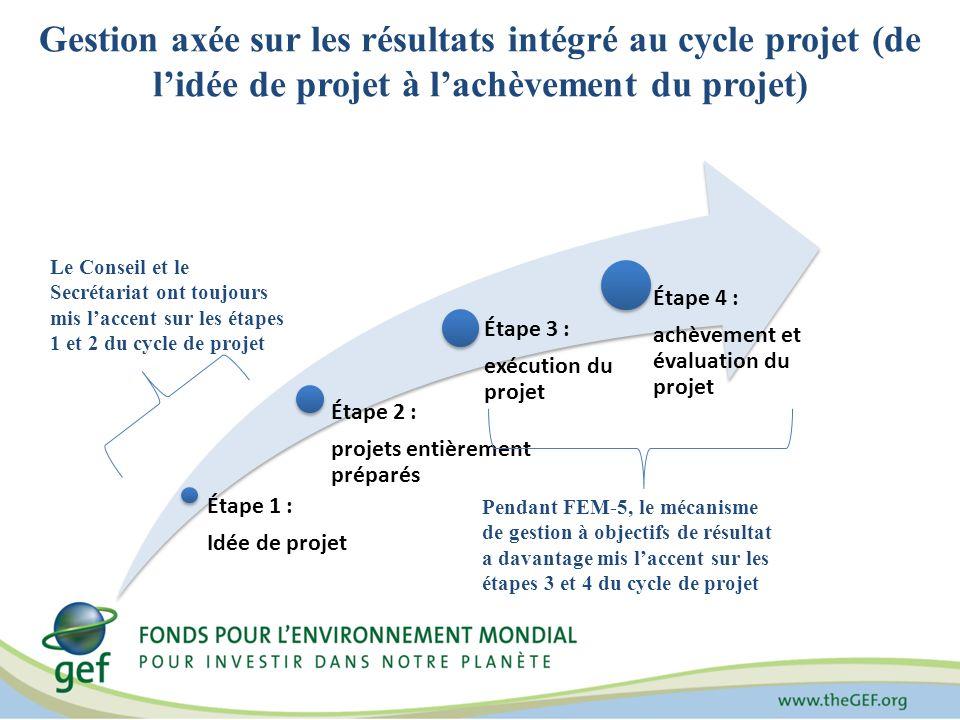 Gestion axée sur les résultats intégré au cycle projet (de lidée de projet à lachèvement du projet) Étape 1 : Idée de projet Étape 2 : projets entière