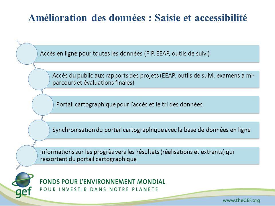 Amélioration des données : Saisie et accessibilité Accès en ligne pour toutes les données (FIP, EEAP, outils de suivi) Accès du public aux rapports de