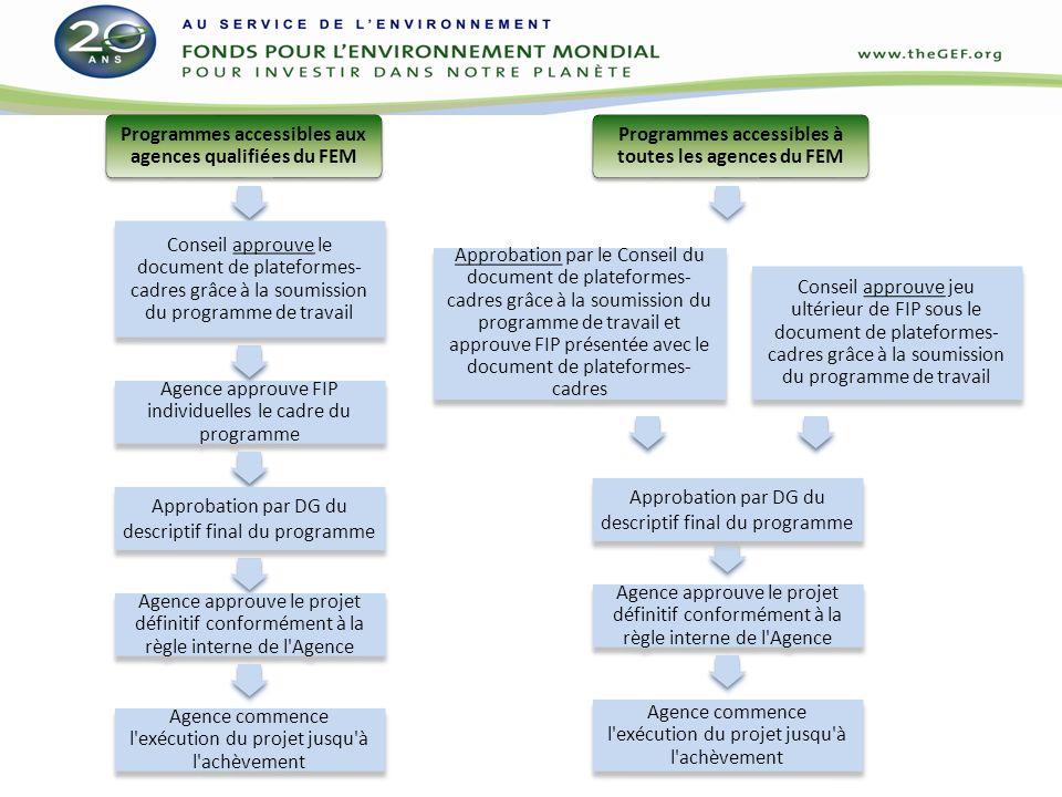 Programmes accessibles aux agences qualifiées du FEM Agence approuve FIP individuelles le cadre du programme Programmes accessibles à toutes les agences du FEM Approbation par DG du descriptif final du programme Agence approuve le projet définitif conformément à la règle interne de l Agence Agence commence l exécution du projet jusqu à l achèvement Approbation par le Conseil du document de plateformes- cadres grâce à la soumission du programme de travail et approuve FIP présentée avec le document de plateformes- cadres Conseil approuve le document de plateformes- cadres grâce à la soumission du programme de travail Conseil approuve jeu ultérieur de FIP sous le document de plateformes- cadres grâce à la soumission du programme de travail Approbation par DG du descriptif final du programme Agence approuve le projet définitif conformément à la règle interne de l Agence Agence commence l exécution du projet jusqu à l achèvement