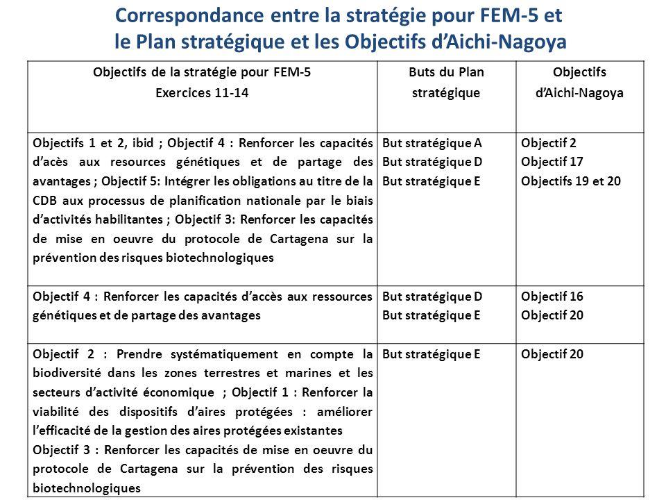Correspondance entre la stratégie pour FEM-5 et le Plan stratégique et les Objectifs dAichi-Nagoya Objectifs de la stratégie pour FEM-5 Exercices 11-14 Buts du Plan stratégique Objectifs dAichi-Nagoya Objectifs 1 et 2, ibid ; Objectif 4 : Renforcer les capacités dacès aux resources génétiques et de partage des avantages ; Objectif 5: Intégrer les obligations au titre de la CDB aux processus de planification nationale par le biais dactivités habilitantes ; Objectif 3: Renforcer les capacités de mise en oeuvre du protocole de Cartagena sur la prévention des risques biotechnologiques But stratégique A But stratégique D But stratégique E Objectif 2 Objectif 17 Objectifs 19 et 20 Objectif 4 : Renforcer les capacités daccès aux ressources génétiques et de partage des avantages But stratégique D But stratégique E Objectif 16 Objectif 20 Objectif 2 : Prendre systématiquement en compte la biodiversité dans les zones terrestres et marines et les secteurs dactivité économique ; Objectif 1 : Renforcer la viabilité des dispositifs daires protégées : améliorer lefficacité de la gestion des aires protégées existantes Objectif 3 : Renforcer les capacités de mise en oeuvre du protocole de Cartagena sur la prévention des risques biotechnologiques But stratégique EObjectif 20