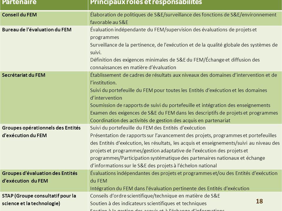 PartenairePrincipaux rôles et responsabilités Conseil du FEM Élaboration de politiques de S&E/surveillance des fonctions de S&E/environnement favorable au S&E Bureau de lévaluation du FEM Évaluation indépendante du FEM/supervision des évaluations de projets et programmes Surveillance de la pertinence, de lexécution et de la qualité globale des systèmes de suivi.