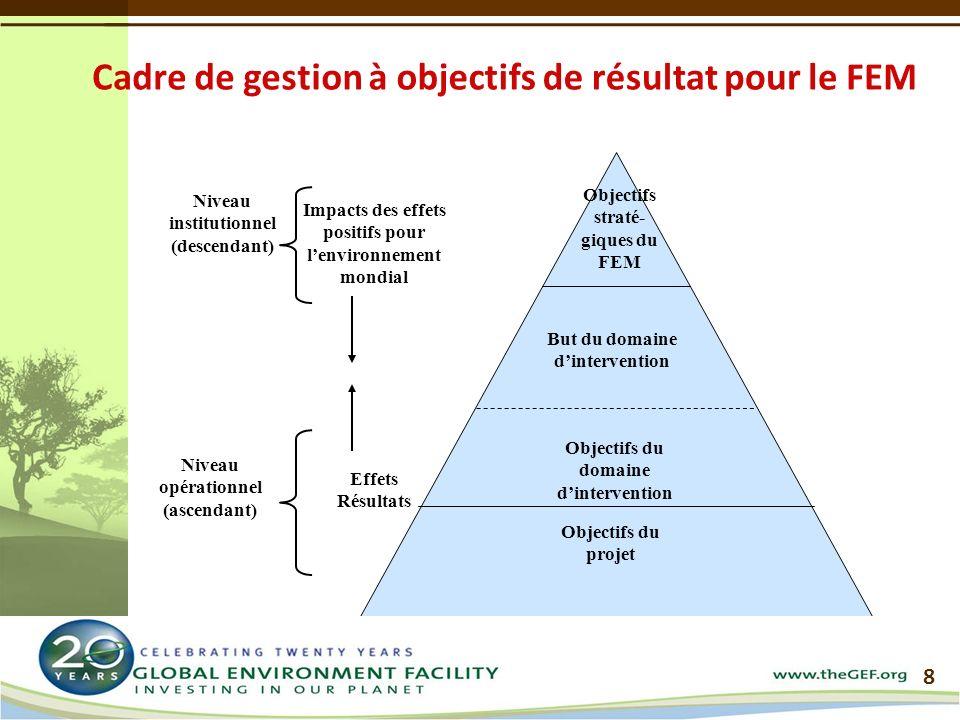Niveau opérationnel (ascendant) Niveau institutionnel (descendant) Objectifs du projet But du domaine dintervention Objectifs straté- giques du FEM Objectifs du domaine dintervention Impacts des effets positifs pour lenvironnement mondial Effets Résultats 8