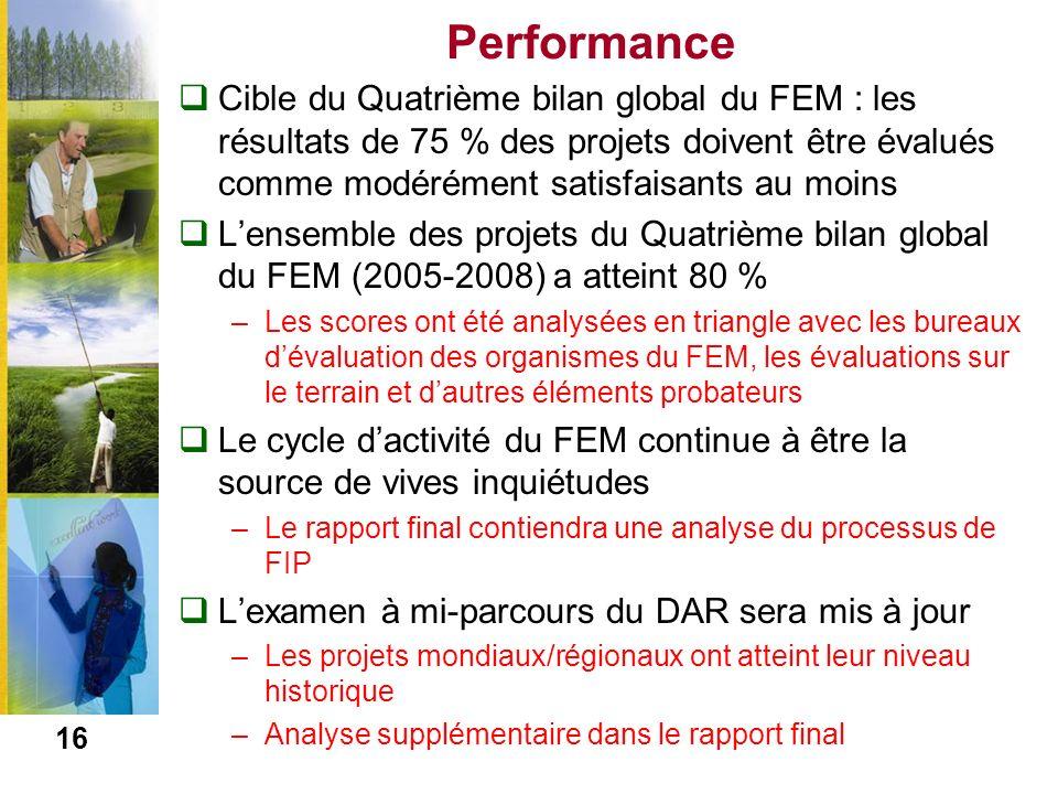 Performance Cible du Quatrième bilan global du FEM : les résultats de 75 % des projets doivent être évalués comme modérément satisfaisants au moins Lensemble des projets du Quatrième bilan global du FEM (2005-2008) a atteint 80 % –Les scores ont été analysées en triangle avec les bureaux dévaluation des organismes du FEM, les évaluations sur le terrain et dautres éléments probateurs Le cycle dactivité du FEM continue à être la source de vives inquiétudes –Le rapport final contiendra une analyse du processus de FIP Lexamen à mi-parcours du DAR sera mis à jour –Les projets mondiaux/régionaux ont atteint leur niveau historique –Analyse supplémentaire dans le rapport final 16