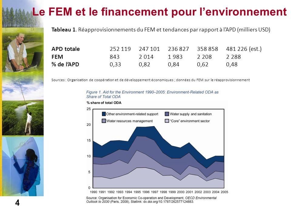 Tendance de lAPD 5 Source : CAD OCDE APD totale