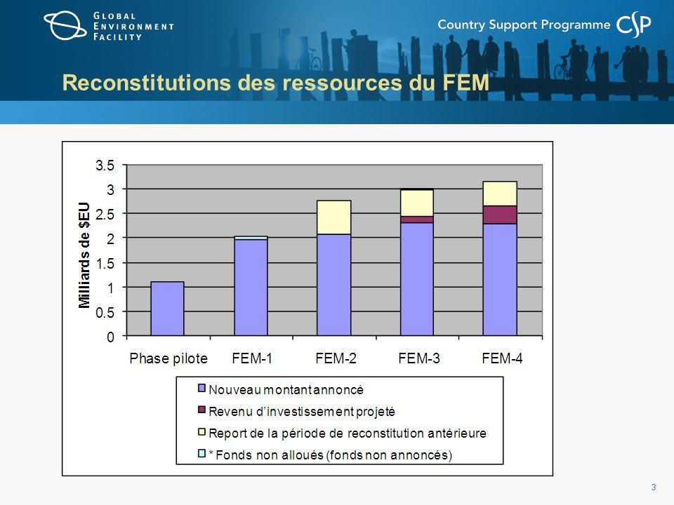 33 Reconstitutions des ressources du FEM
