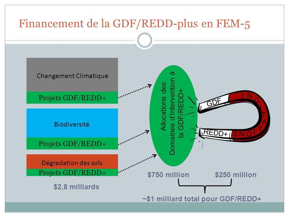 Financement de la GDF/REDD-plus en FEM-5 Projets GDF/REDD+ Changement Climatique Biodiversité Dégradation des sols Allocations des Domaines dIntervent