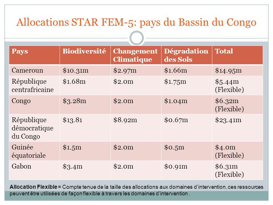 Allocations STAR FEM-5: pays du Bassin du Congo PaysBiodiversitéChangement Climatique Dégradation des Sols Total Cameroun$10.31m$2.97m$1.66m$14.95m Ré