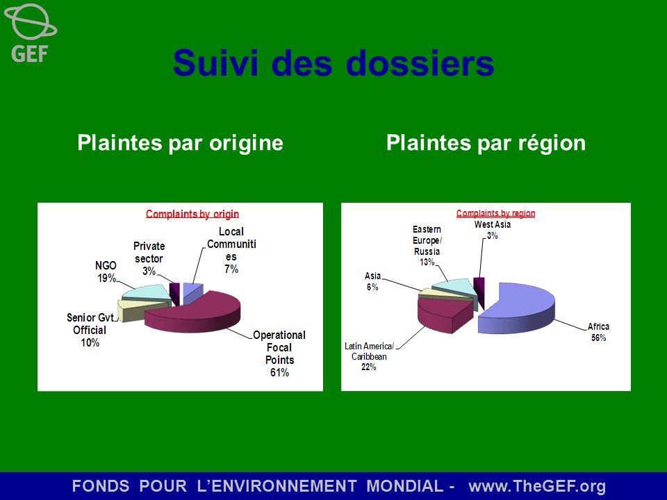FONDS POUR LENVIRONNEMENT MONDIAL - www.TheGEF.org Suivi des dossiers Plaintes par originePlaintes par région