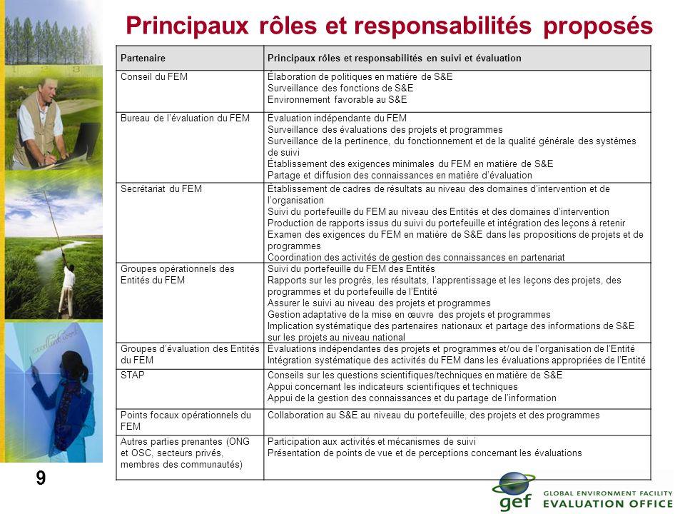 9 Principaux rôles et responsabilités proposés PartenairePrincipaux rôles et responsabilités en suivi et évaluation Conseil du FEMÉlaboration de polit