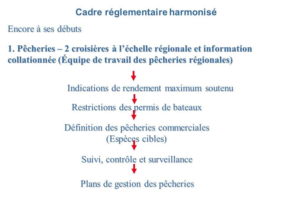 Cadre réglementaire harmonisé Encore à ses débuts 1.