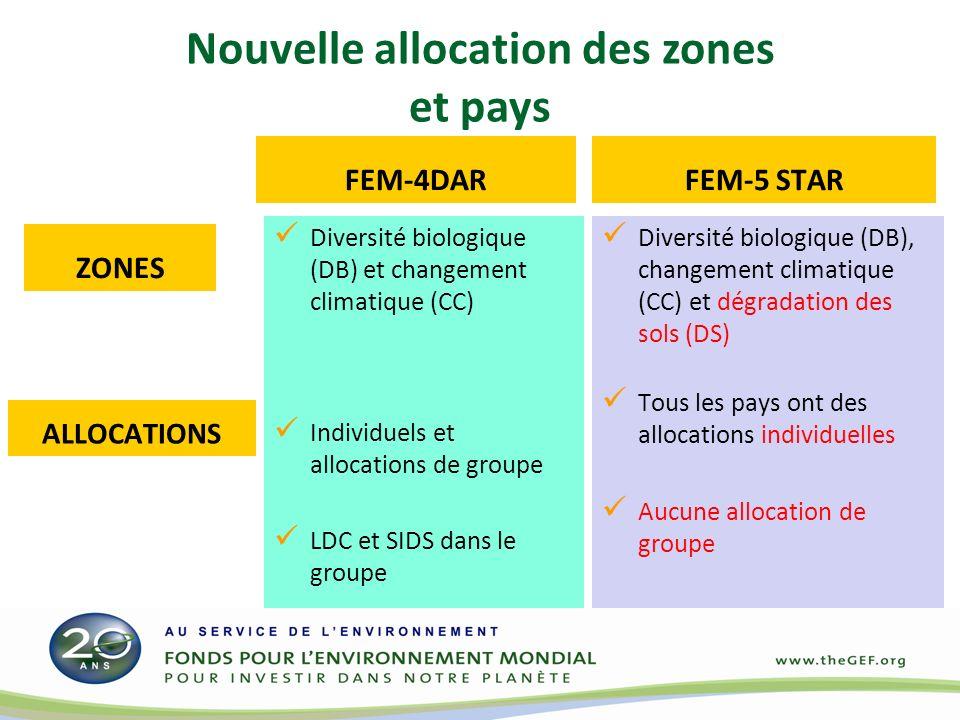 Nouvelle allocation des zones et pays FEM-4DAR Diversité biologique (DB) et changement climatique (CC) Individuels et allocations de groupe LDC et SID