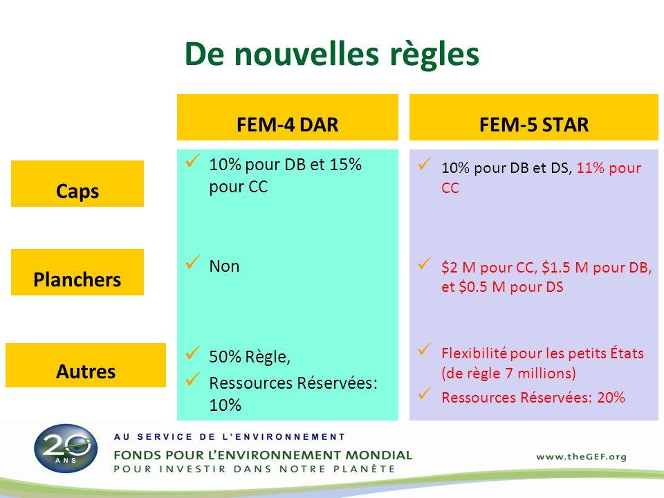De nouvelles règles FEM-4 DAR 10% pour DB et 15% pour CC Non 50% Règle, Ressources Réservées: 10% FEM-5 STAR 10% pour DB et DS, 11% pour CC $2 M pour CC, $1.5 M pour DB, et $0.5 M pour DS Flexibilité pour les petits États (de règle 7 millions) Ressources Réservées: 20% Caps Autres Planchers