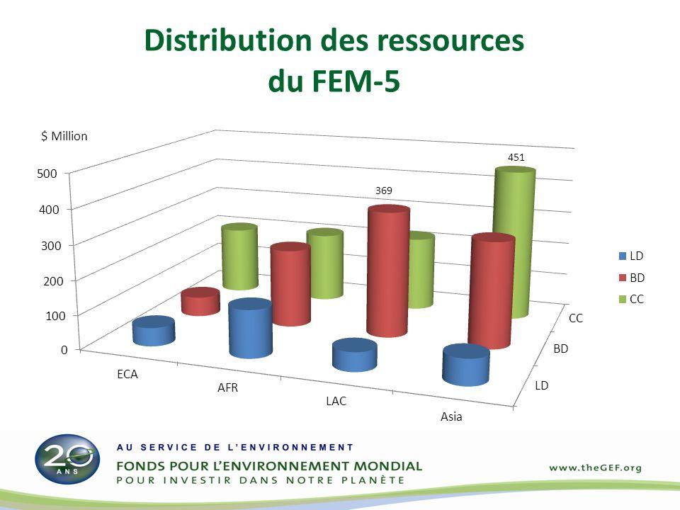 Allocations STAR initiale pour FEM-5 FEM-4 DARFEM-4 STAR $3.1 MilliardsReconstitution$4.25 Milliards Allocation initialeSTAR Enveloppes (M$) PaysCCBDCCBDLDTotal Flexible BéninGroupe 2.001.504.658.15Non Côte d IvoireGroupe3.602.003.252.948.19Non le GhanaGroupe 2.452.623.788.85Non GuinéeGroupe 2.002.431.505.93Oui LiberiaGroupe 2.002.420.625.04Oui le Nigeria9.305.6014.295.643.1423.08Non Sierra LeoneGroupe 2.001.500.684.18Oui TogoGroupe 2.001.501.995.49Oui