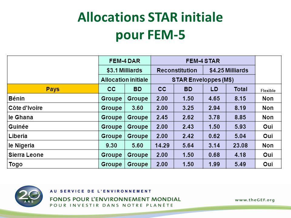 Allocations STAR initiale pour FEM-5 FEM-4 DARFEM-4 STAR $3.1 MilliardsReconstitution$4.25 Milliards Allocation initialeSTAR Enveloppes (M$) PaysCCBDC