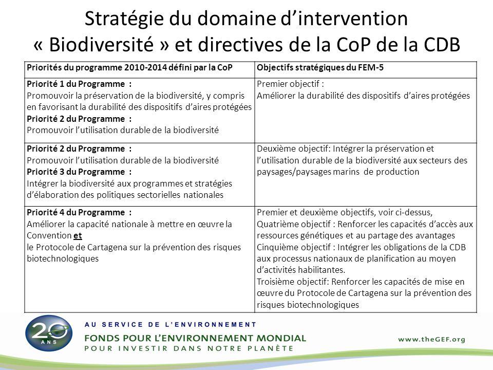 Stratégie du domaine dintervention « Biodiversité » et directives de la CoP de la CDB Priorités du programme 2010-2014 défini par la CoPObjectifs stratégiques du FEM-5 Priorité 1 du Programme : Promouvoir la préservation de la biodiversité, y compris en favorisant la durabilité des dispositifs daires protégées Priorité 2 du Programme : Promouvoir lutilisation durable de la biodiversité Premier objectif : Améliorer la durabilité des dispositifs daires protégées Priorité 2 du Programme : Promouvoir lutilisation durable de la biodiversité Priorité 3 du Programme : Intégrer la biodiversité aux programmes et stratégies délaboration des politiques sectorielles nationales Deuxième objectif: Intégrer la préservation et lutilisation durable de la biodiversité aux secteurs des paysages/paysages marins de production Priorité 4 du Programme : Améliorer la capacité nationale à mettre en œuvre la Convention et le Protocole de Cartagena sur la prévention des risques biotechnologiques Premier et deuxième objectifs, voir ci-dessus, Quatrième objectif : Renforcer les capacités daccès aux ressources génétiques et au partage des avantages Cinquième objectif : Intégrer les obligations de la CDB aux processus nationaux de planification au moyen dactivités habilitantes.