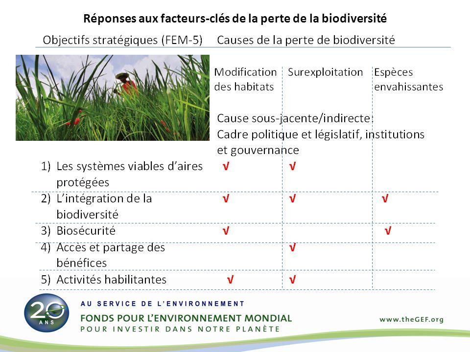 Réponses aux facteurs-clés de la perte de la biodiversité