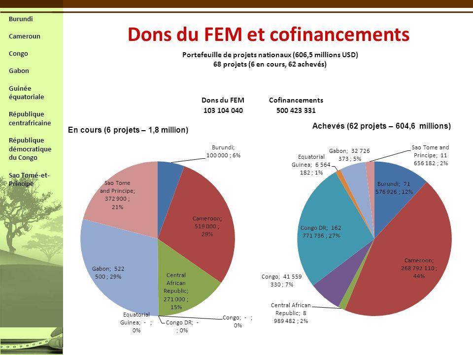 Portefeuille de projets nationaux (606,5 millions USD) 68 projets (6 en cours, 62 achevés) Dons du FEMCofinancements 103 104 040500 423 331 En cours (