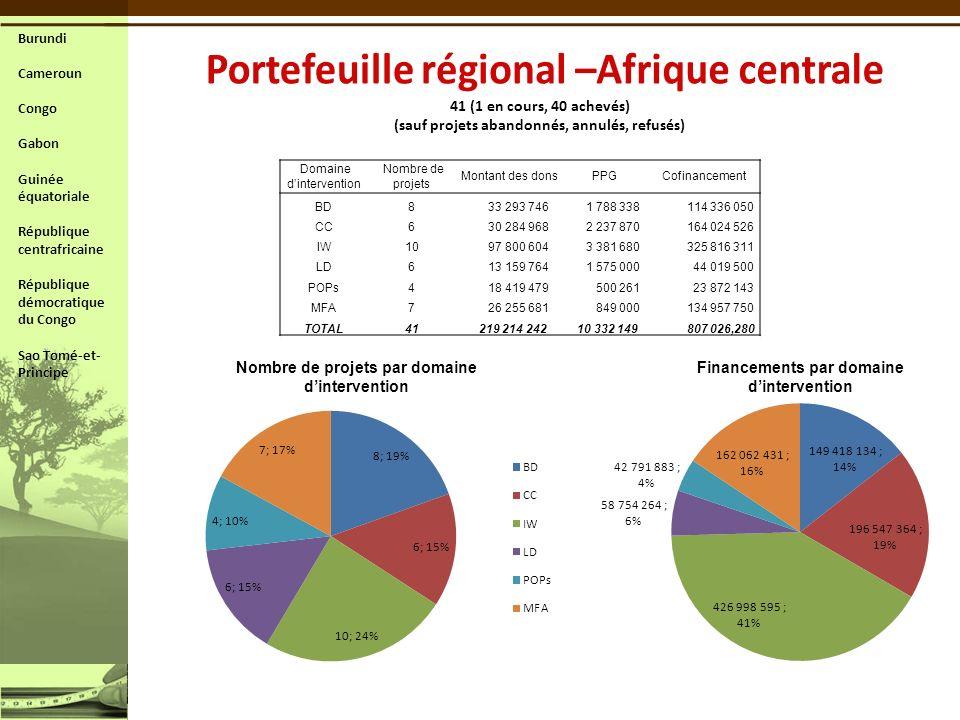 Domaine dintervention Nombre de projets Montant des dons PPG Cofinancement BD8 33 293 746 1 788 338 114 336 050 CC6 30 284 968 2 237 870 164 024 526 I