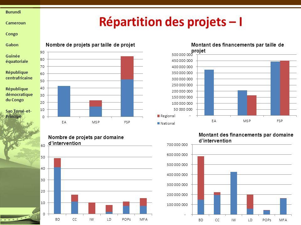 Nombre de projets par taille de projet Nombre de projets par domaine dintervention Montant des financements par taille de projet Montant des financeme
