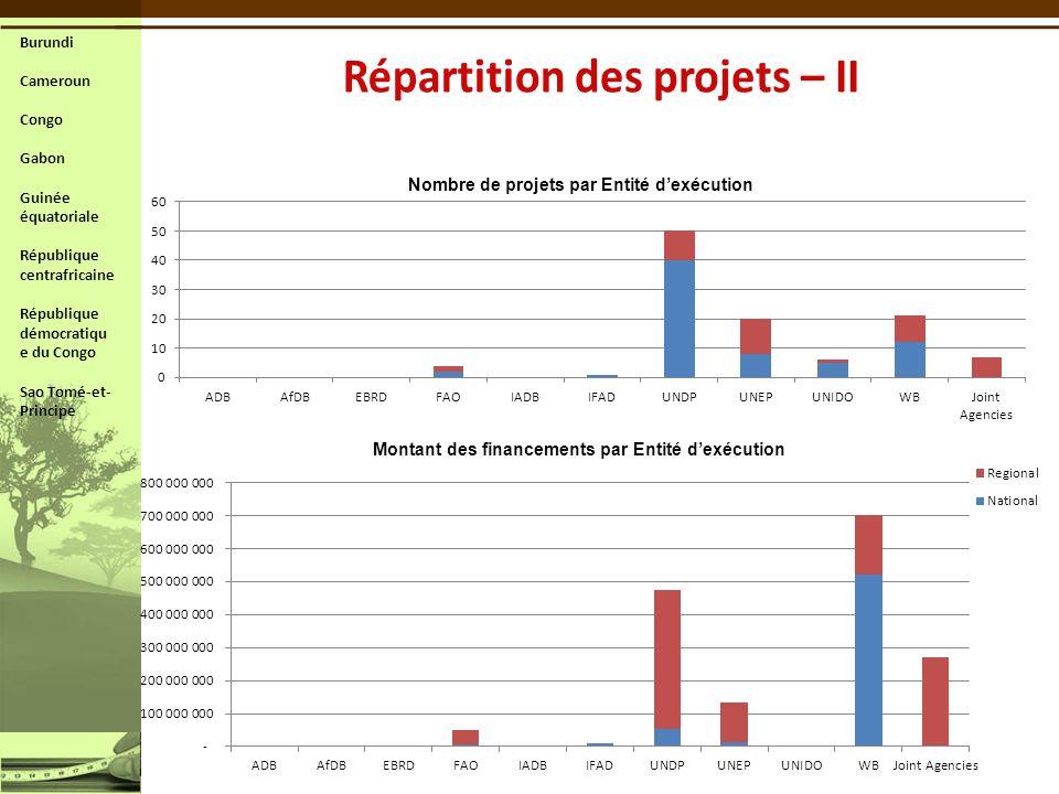 Nombre de projets par Entité dexécution Montant des financements par Entité dexécution Burundi Cameroun Congo Gabon Guinée équatoriale République cent