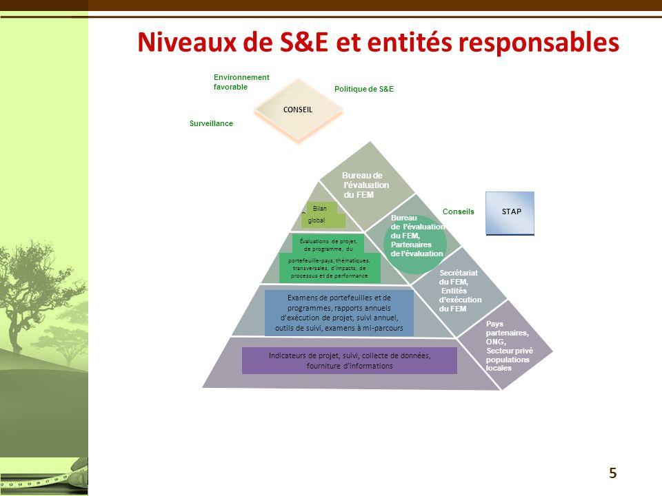 5 Conseils Surveillance Politique de S&E Bureau de lévaluation du FEM, Partenaires de lévaluation Environnement favorable STAP Bureau de lévaluation d