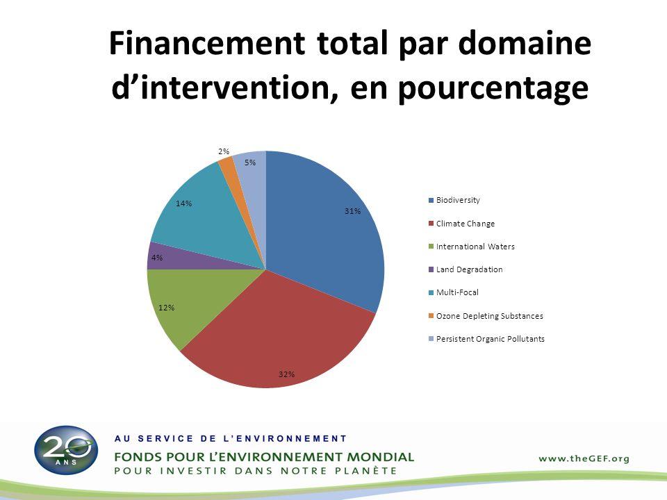 Financement total par domaine dintervention, en pourcentage