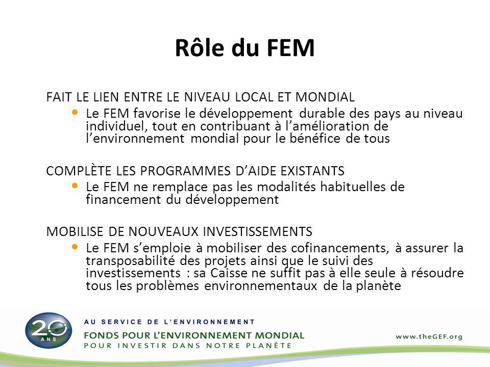 Rôle du FEM FAIT LE LIEN ENTRE LE NIVEAU LOCAL ET MONDIAL Le FEM favorise le développement durable des pays au niveau individuel, tout en contribuant à lamélioration de lenvironnement mondial pour le bénéfice de tous COMPLÈTE LES PROGRAMMES DAIDE EXISTANTS Le FEM ne remplace pas les modalités habituelles de financement du développement MOBILISE DE NOUVEAUX INVESTISSEMENTS Le FEM semploie à mobiliser des cofinancements, à assurer la transposabilité des projets ainsi que le suivi des investissements : sa Caisse ne suffit pas à elle seule à résoudre tous les problèmes environnementaux de la planète