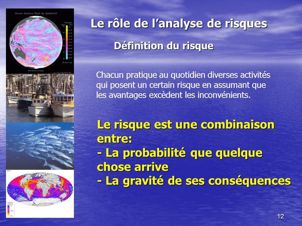 12 Le rôle de lanalyse de risques Le rôle de lanalyse de risques Définition du risque Chacun pratique au quotidien diverses activités qui posent un ce