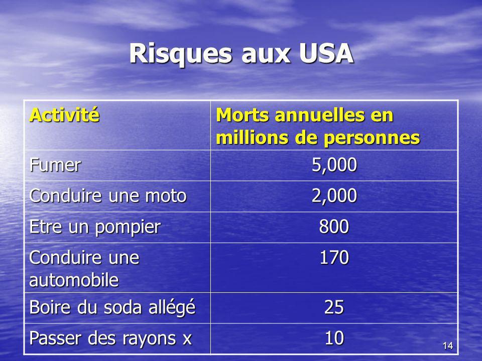 14 Risques aux USA Activité Morts annuelles en millions de personnes Fumer5,000 Conduire une moto 2,000 Etre un pompier 800 Conduire une automobile 17