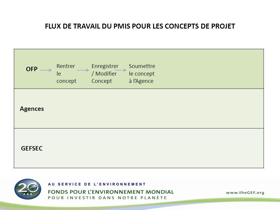 OFP Agences GEFSEC Rentrer le concept Enregistrer / Modifier Concept Soumettre le concept à lAgence FLUX DE TRAVAIL DU PMIS POUR LES CONCEPTS DE PROJET