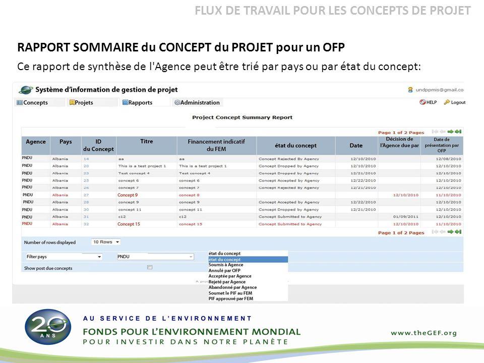 Ce rapport de synthèse de l Agence peut être trié par pays ou par état du concept: FLUX DE TRAVAIL POUR LES CONCEPTS DE PROJET RAPPORT SOMMAIRE du CONCEPT du PROJET pour un OFP